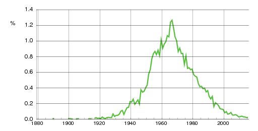 Norwegian historic statistics for Ann(f)