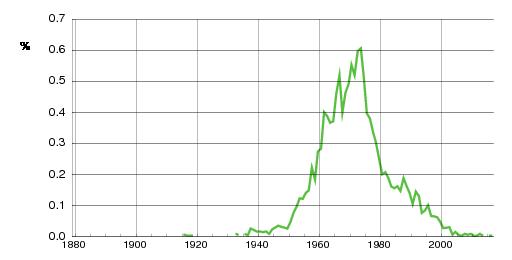 Norwegian historic statistics for Trude (f)
