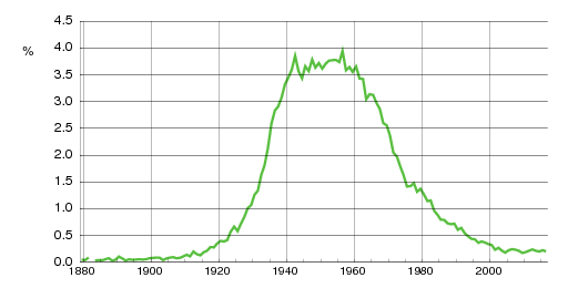 Norwegian historic statistics for Jan (m)