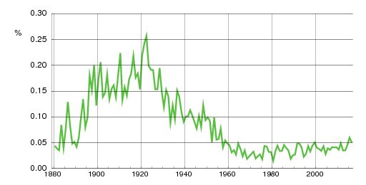 Norwegian historic statistics for Annie (f)