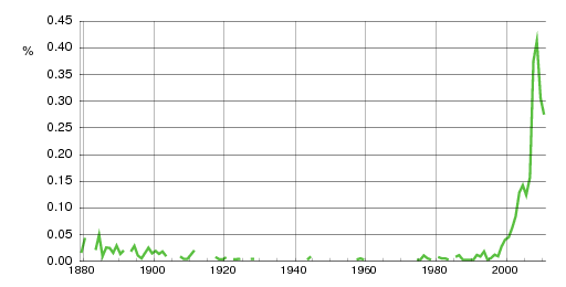 Norwegian historic statistics for Milla(f)