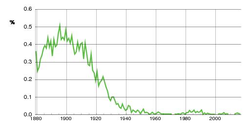 Norwegian historic statistics for Magda(f)