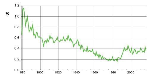Norwegian historic statistics for Ola(m)