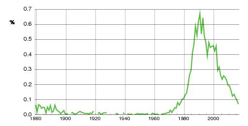 Norwegian historic statistics for Christoffer (m)