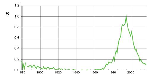 Norwegian historic statistics for Joakim(m)