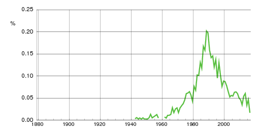 Norwegian historic statistics for Chris(m)