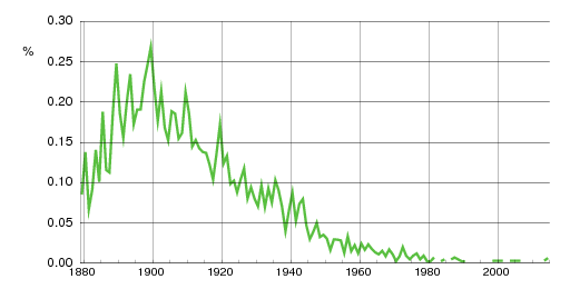 Norwegian historic statistics for Rudolf(m)
