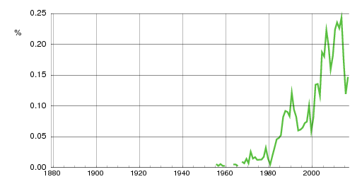 Norwegian historic statistics for Isabell(f)