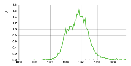 Norwegian historic statistics for Tove (f)