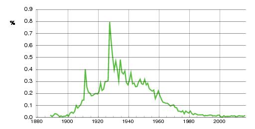 Norwegian historic statistics for Roald (m)
