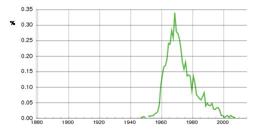 Norwegian historic statistics for Siw (f)