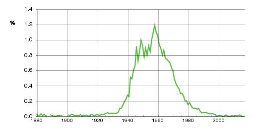 Norwegian historic statistics for Sissel (f)