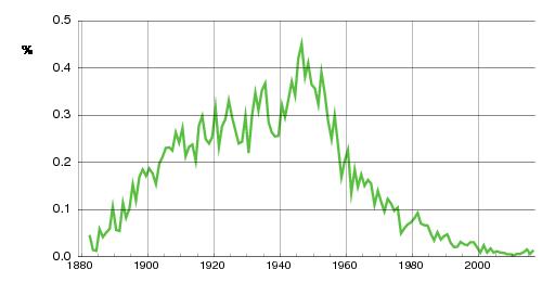 Norwegian historic statistics for Øivind (m)