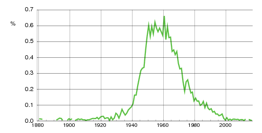 Norwegian historic statistics for Lisbeth(f)