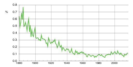Norwegian historic statistics for Halvor(m)