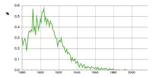Norwegian historic statistics for Valborg(f)