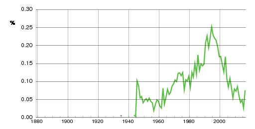 Norwegian historic statistics for Eirin (f)