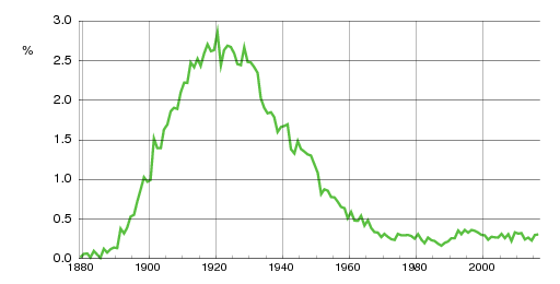 Norwegian historic statistics for Solveig(f)
