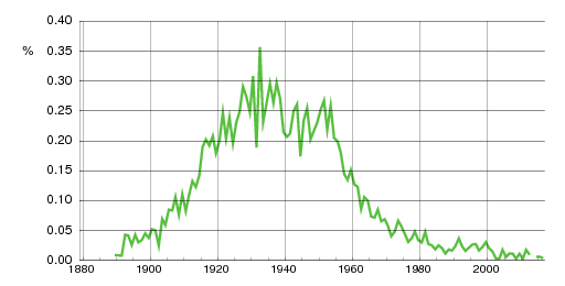 Norwegian historic statistics for Magnar(m)
