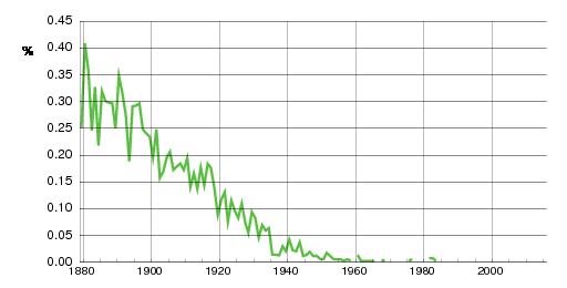 Norwegian historic statistics for Berta(f)