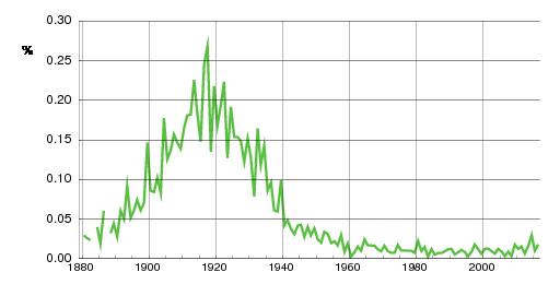 Norwegian historic statistics for Åsta(f)