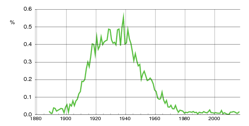Norwegian historic statistics for Willy (m)