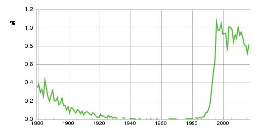 Norwegian historic statistics for Amalie(f)