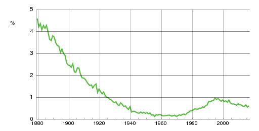 Norwegian historic statistics for Marie(f)