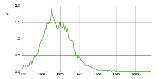 Norwegian historic statistics for Aslaug (f)