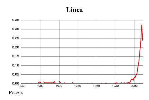 Norwegian historic statistics for Linea (f)