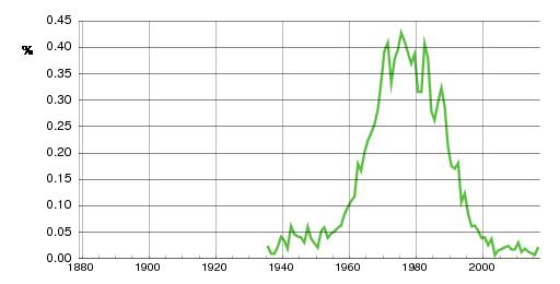 Norwegian historic statistics for Monika(f)