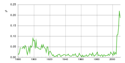 Norwegian historic statistics for Elvira(f)