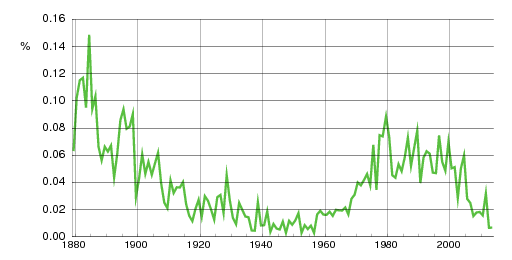 Norwegian historic statistics for Karine (f)