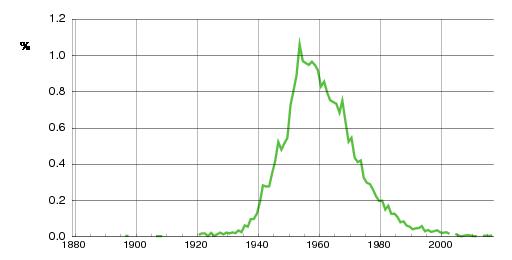 Norwegian historic statistics for Gunn (f)