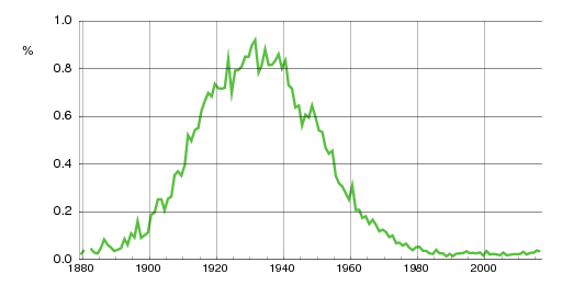 Norwegian historic statistics for Arvid(m)