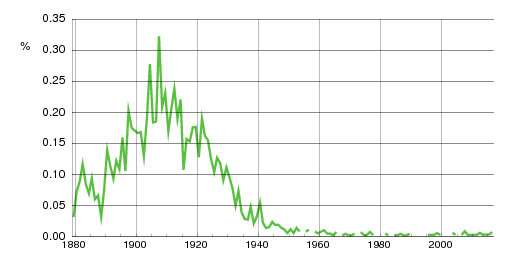 Norwegian historic statistics for Aasta(f)