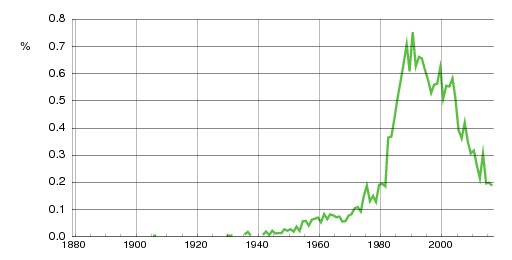 Norwegian historic statistics for Mats(m)