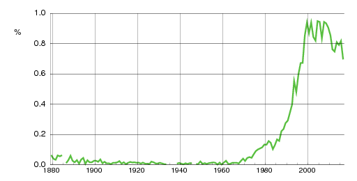 Norwegian historic statistics for Benjamin(m)