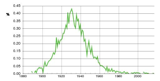 Norwegian historic statistics for Målfrid (f)