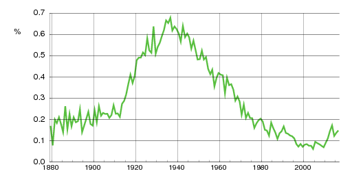 Norwegian historic statistics for Thor(m)