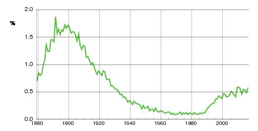 Norwegian historic statistics for Sigurd(m)