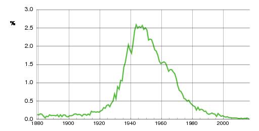 Norwegian historic statistics for Svein(m)
