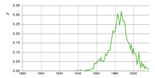 Norwegian historic statistics for Carina (f)