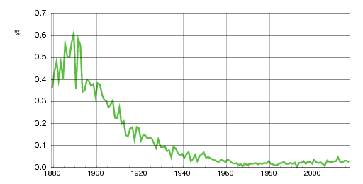 Norwegian historic statistics for Bernhard(m)