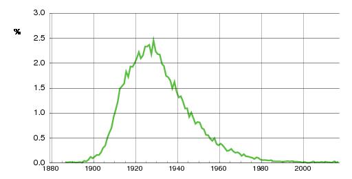 Norwegian historic statistics for Kåre (m)