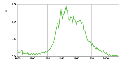 Norwegian historic statistics for Tore(m)