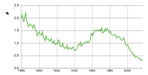 Norwegian historic statistics for Lars(m)
