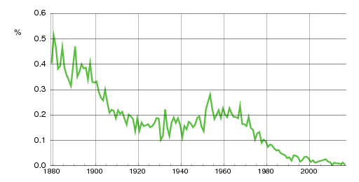 Norwegian historic statistics for Arnt(m)