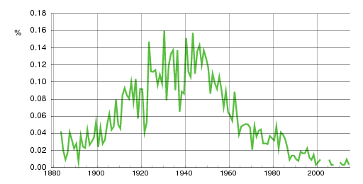 Norwegian historic statistics for Ranveig (f)