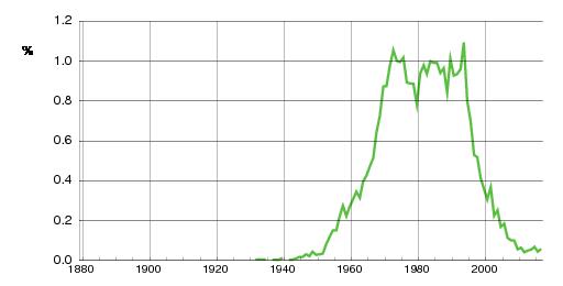 Norwegian historic statistics for Espen (m)